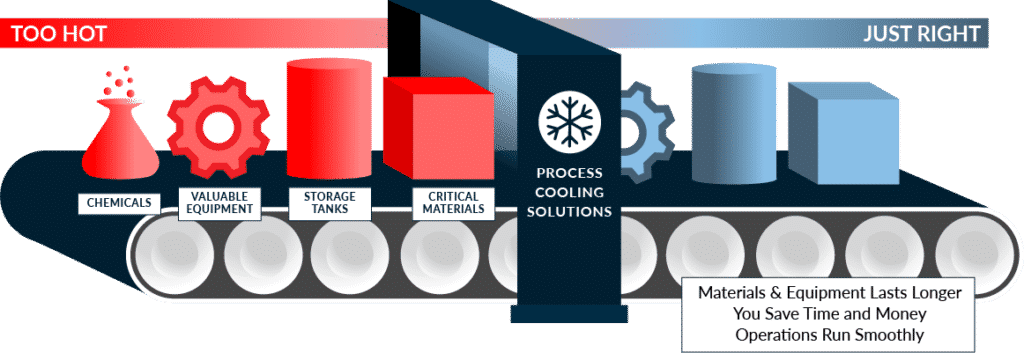 process cooling solutions graphic
