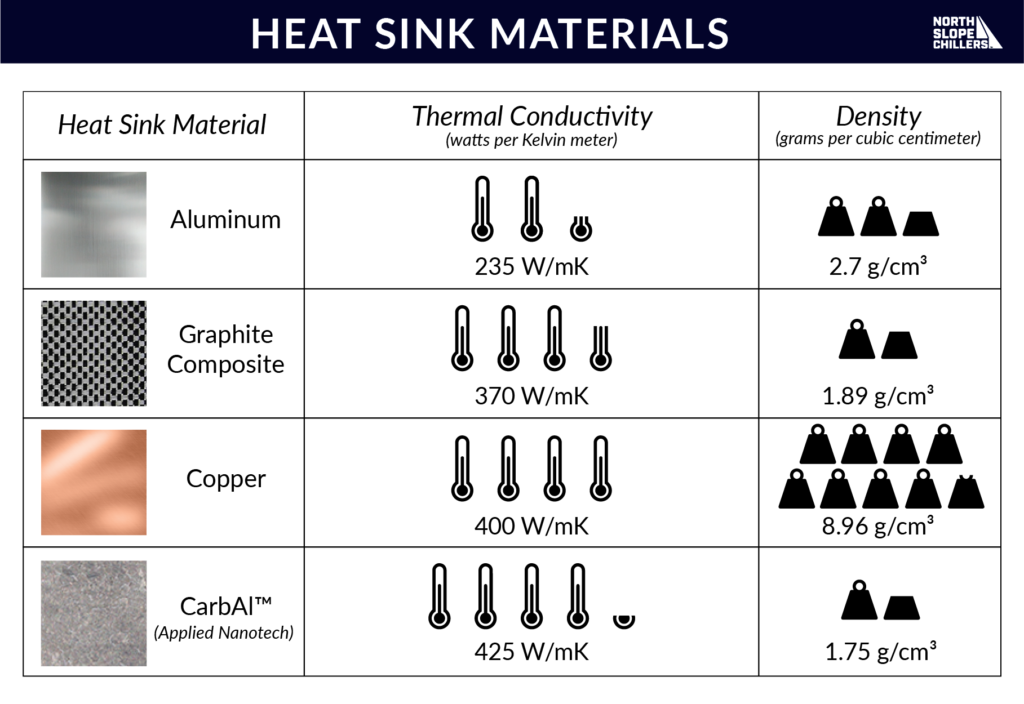North Slope Chillers chart on heat sink materials